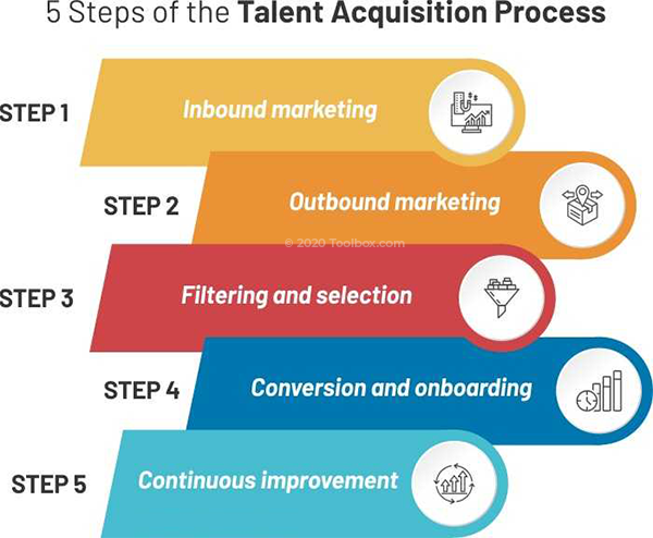 How to Craft an Effective Talent Acquisition Strategy